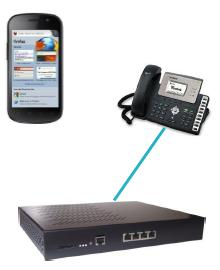 iQwell Unified communication FMC
